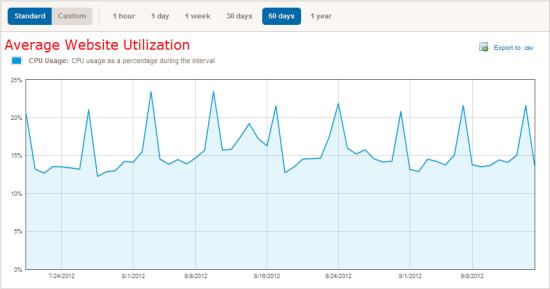 website-utilization.png