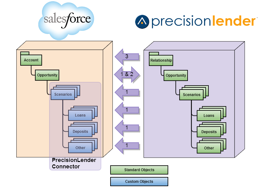 Salesforce_Data_Flow.png